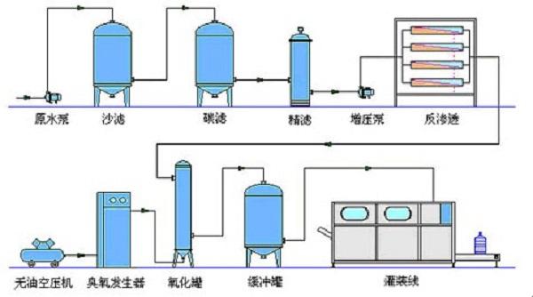 软化水设备工作基本原理